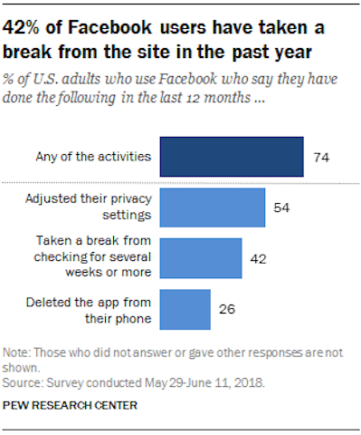 Facebook losing ground with users -Research